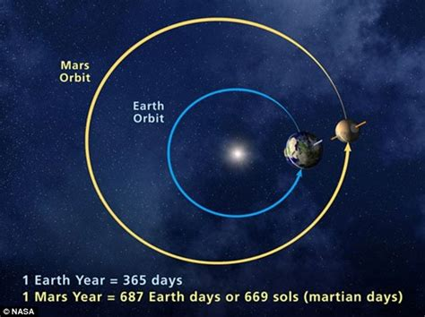 Rise of the 'blood moons': Rare alignments of Mars, Earth