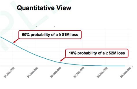 Making the Impossible Possible: Quantify Cyber Risk | RiskLens